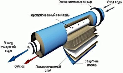 Аква Мир - мембрана для производства чистой питевой воды Краматорск Славянск Дружковка, фильтры и системы для очистки проточной